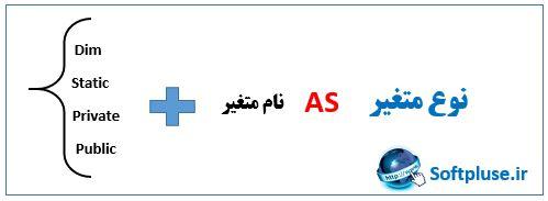فرآیند تعریف متغیر در زبان برنامه نویسی VBA