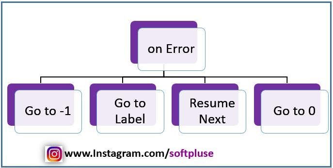 عبارت On Error