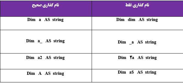 قواعد نام گذاری متغیرها در VBA