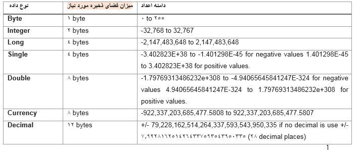 داده های نوع عددیدر vba
