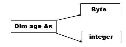 مفهوم متغیر