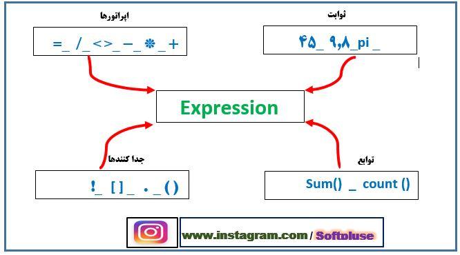 منظور از Expression در اکسس چیست ؟