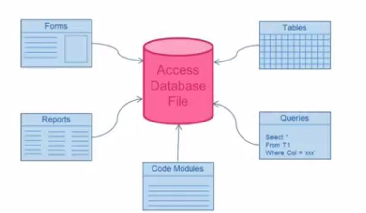 split کردن فایل اکسس و راههای انجام آن