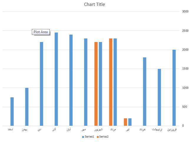 نمودار ستونی داینامیک