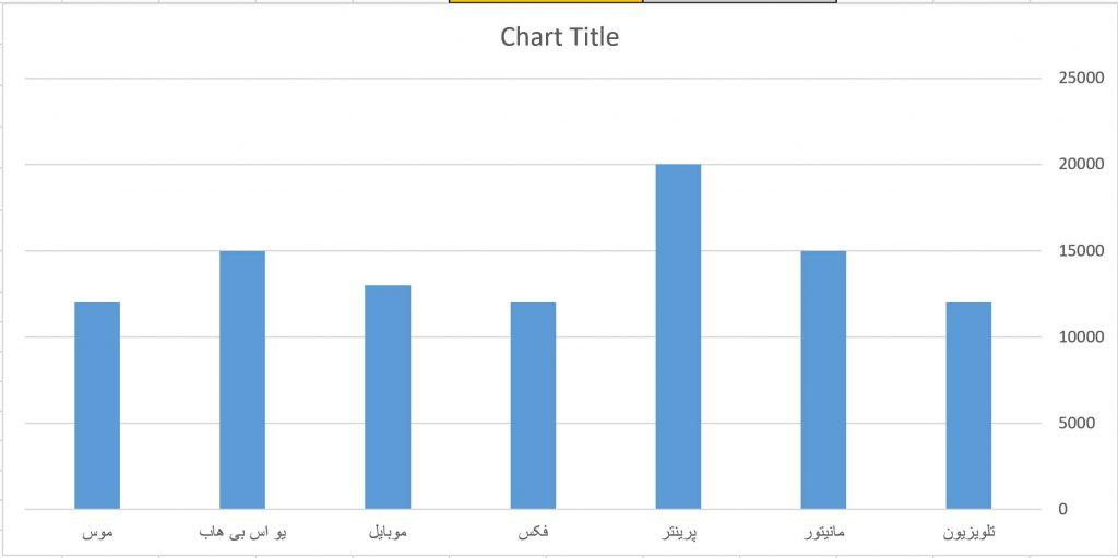نمودار سفارشی در اکسل
