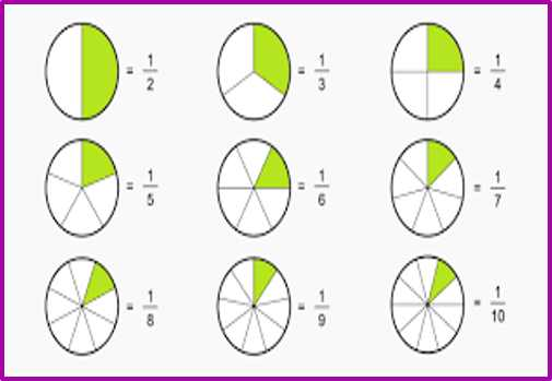 به کمک این روش ها کسرها را در اکسل نمایش دهید